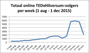 totaal aantal fans per week TEDxH2015