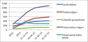 NVVN-grafiek2012-2015
